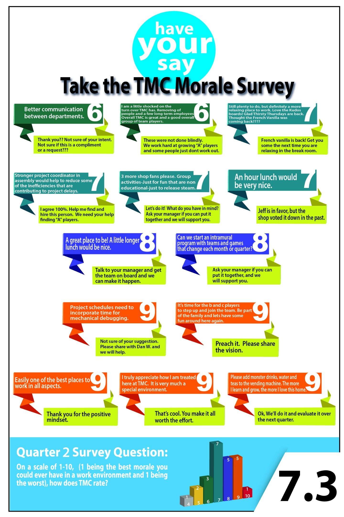 morale survey  turner machine company